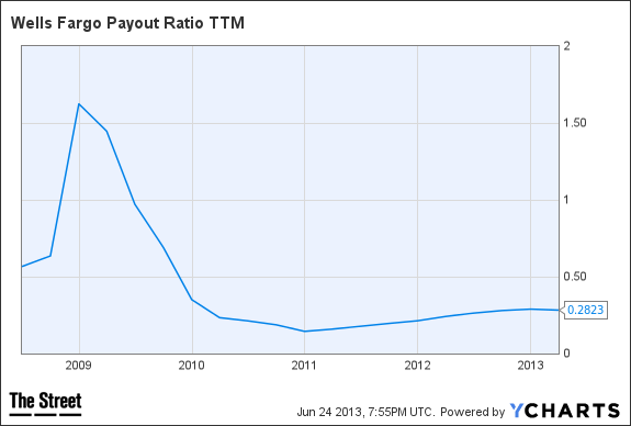 WFC Payout Ratio TTM Chart