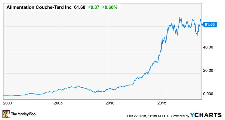 ATD.B Chart