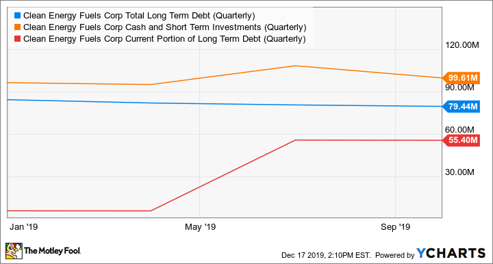 CLNE Total Long Term Debt (Quarterly) Chart