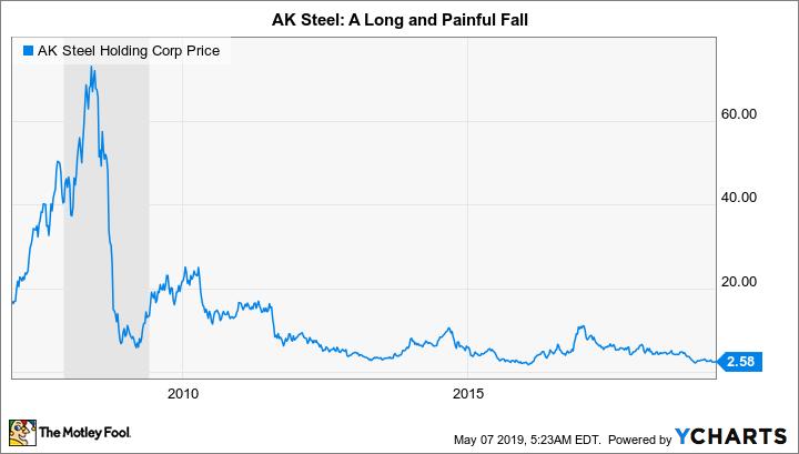 AKS Chart
