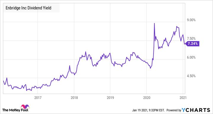 ENB Dividend Yield Chart