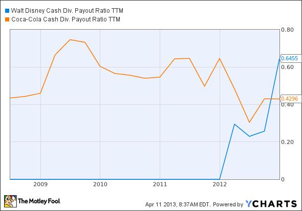 DIS Cash Div. Payout Ratio TTM Chart