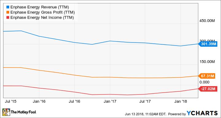 ENPH Revenue (TTM) Chart