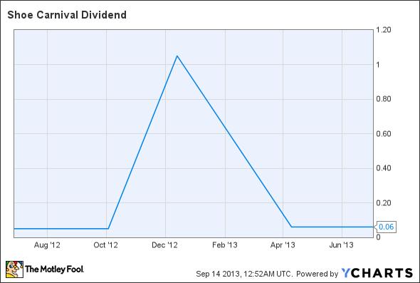 SCVL Dividend Chart