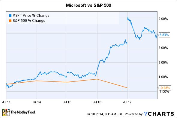 MSFT Price Chart