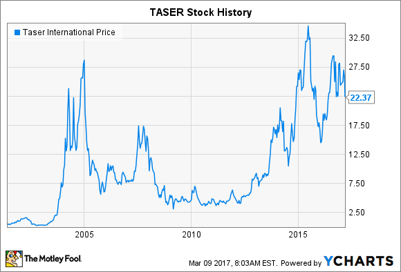 Taser stock options