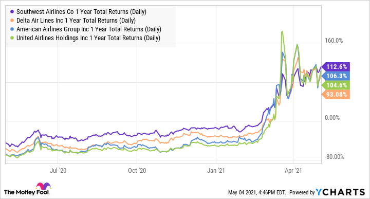 LUV 1 Year Total Returns (Daily) Chart