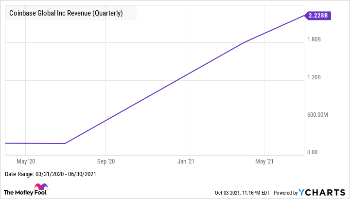 COIN Revenue (Quarterly) Chart