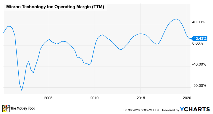 MU Operating Margin (TTM) Chart