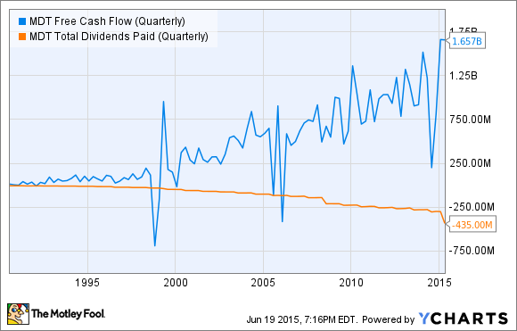 MDT Free Cash Flow (Quarterly) Chart