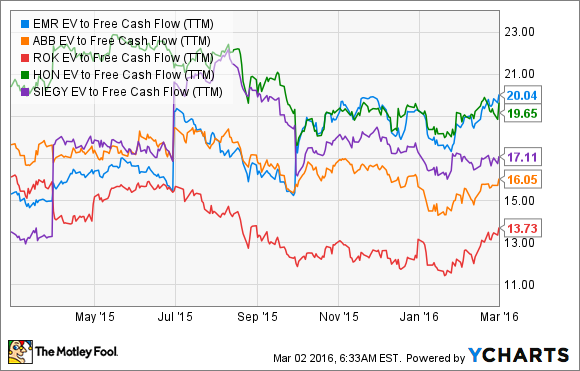 EMR EV to Free Cash Flow (TTM) Chart