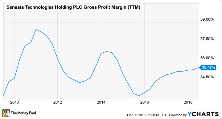 ST Gross Profit Margin (TTM) Chart