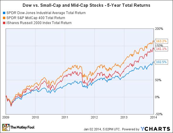 DIA Total Return Price Chart