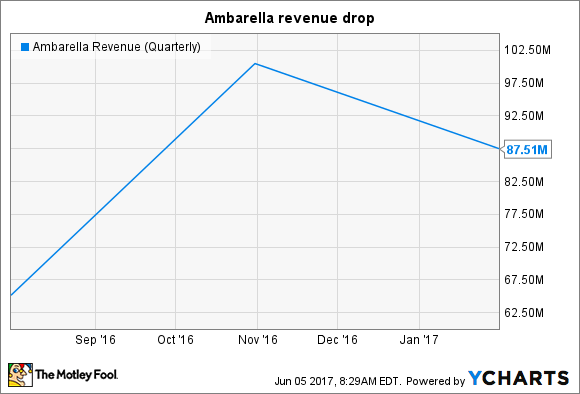 AMBA Revenue (Quarterly) Chart