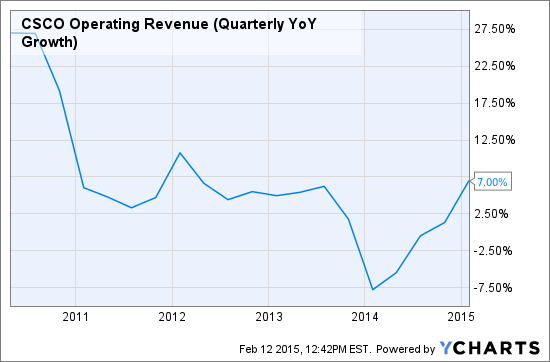 CSCO Operating Revenue (Quarterly YoY Growth) Chart