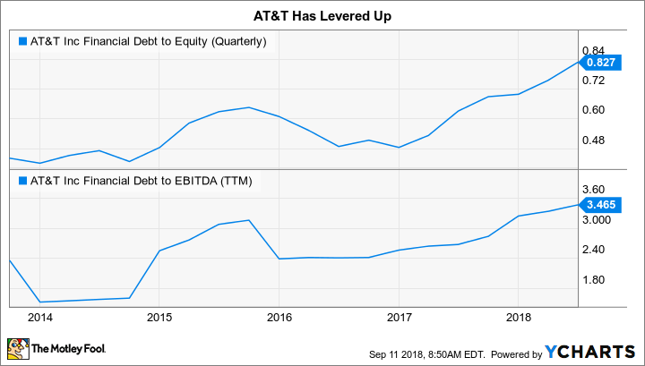 T Financial Debt to Equity (Quarterly) Chart