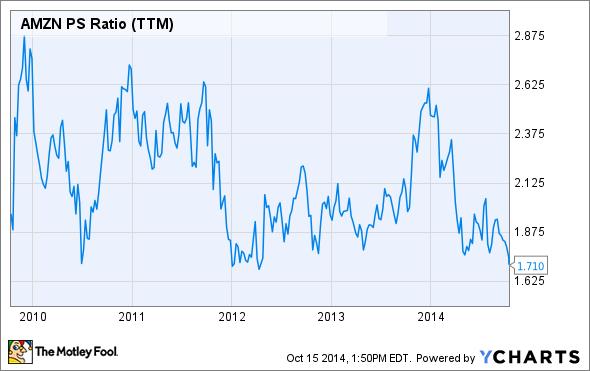 AMZN PS Ratio (TTM) Chart