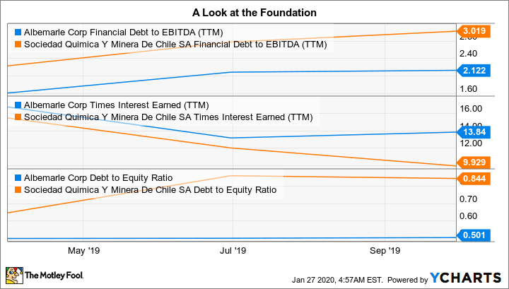 ALB Financial Debt to EBITDA (TTM) Chart