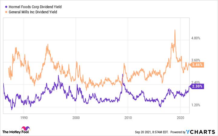 HRL Dividend Yield Chart