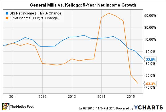 GIS Net Income (TTM) Chart
