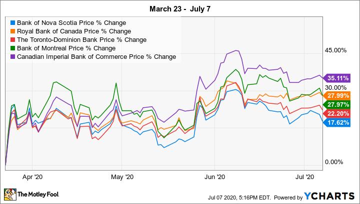 BNS Chart