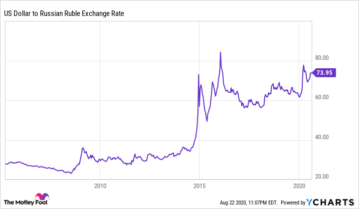 US Dollar to Russian Ruble Exchange Rate Chart