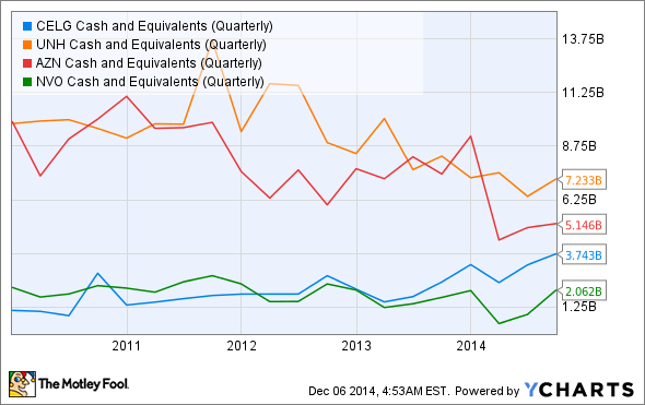 CELG Cash and Equivalents (Quarterly) Chart