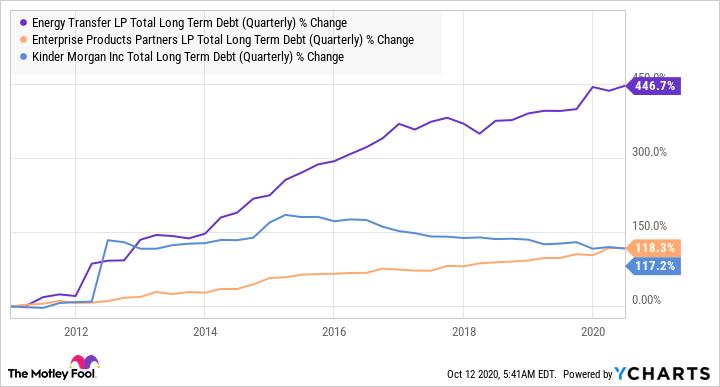 ET Total Long Term Debt (Quarterly) Chart