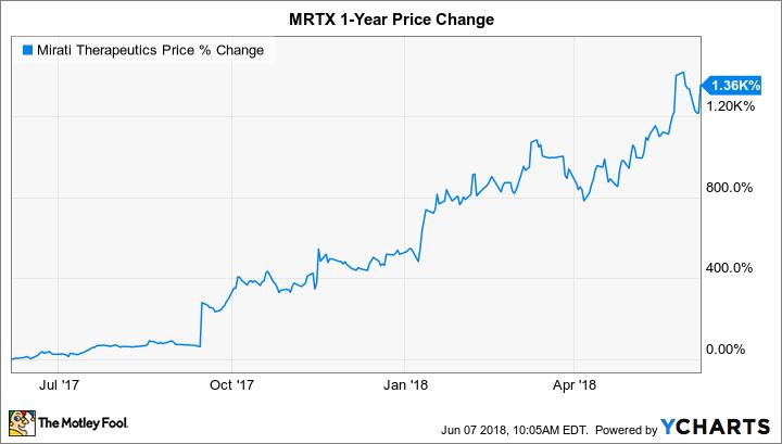 MRTX Chart
