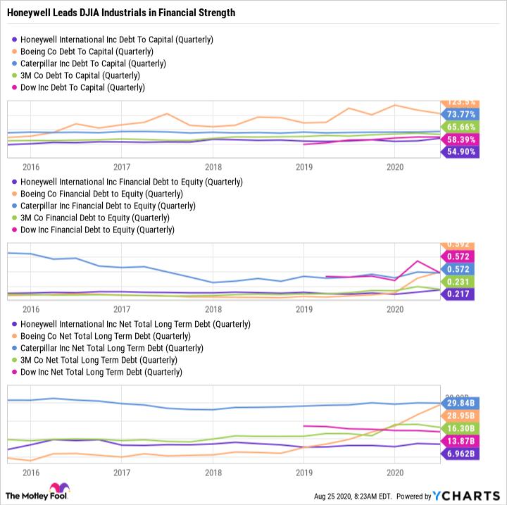 HON Debt To Capital (Quarterly) Chart