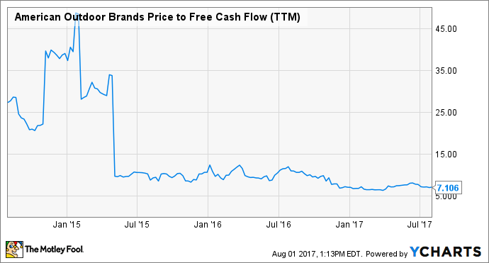 AOBC Price to Free Cash Flow (TTM) Chart