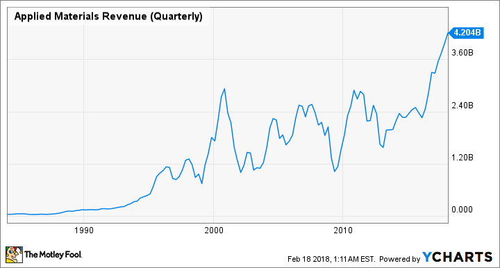 AMAT Revenue (Quarterly) Chart