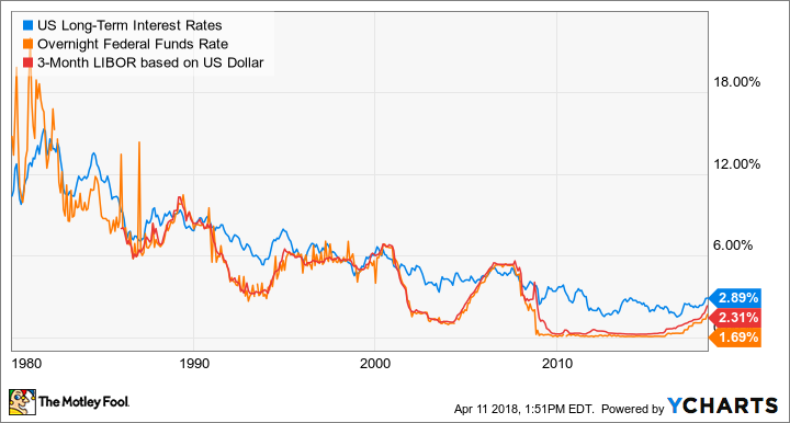 US Long-Term Interest Rates Chart