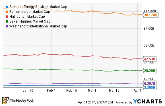 SPN Market Cap Chart