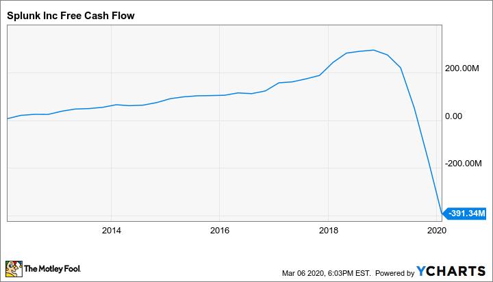SPLK Free Cash Flow Chart
