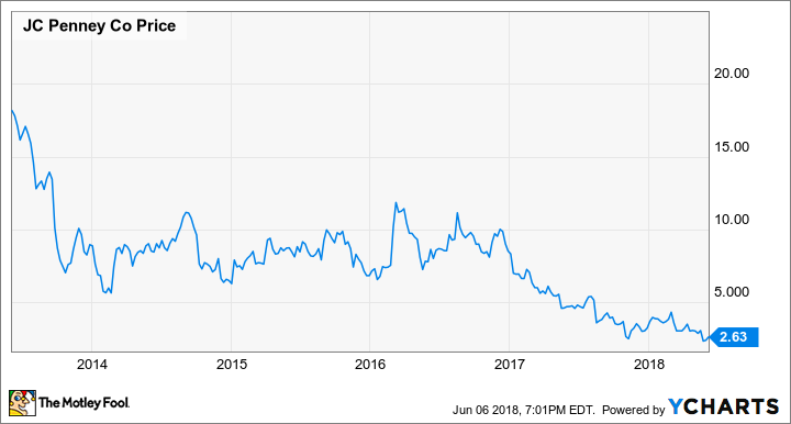46e326443ba9 2 Reasons J.C. Penney Stock Is More Attractive Than It Looks -- The ...