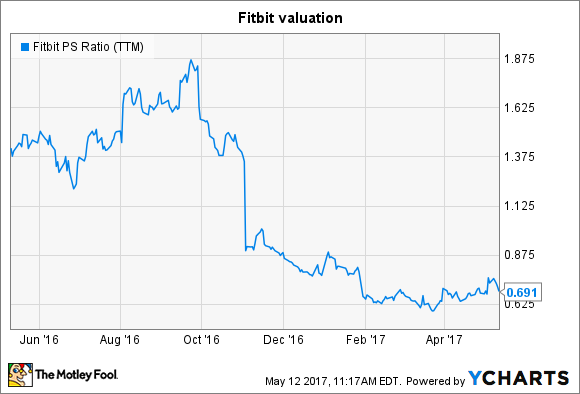 Fitbit Stock Quote Amusing 3 Terrible Reasons To Buy Fitbit Incstock  The Motley Fool