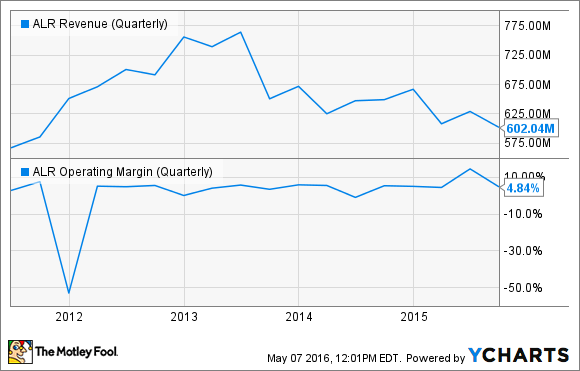 ALR Revenue (Quarterly) Chart