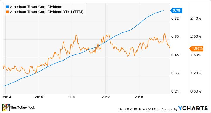 AMT Dividend Chart