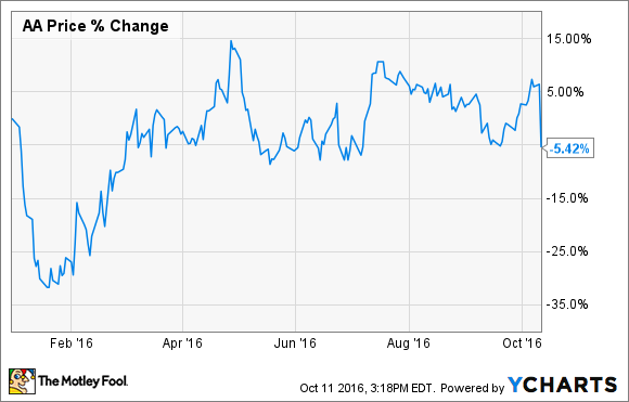 Stock Quote Alcoa Awesome Alcoa Inc Stock Down 11% On Earnings Key Investor Takeaways