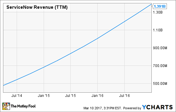 NOW Revenue (TTM) Chart