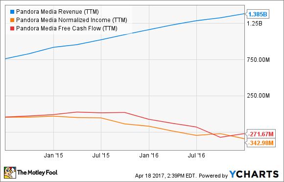 P Revenue (TTM) Chart