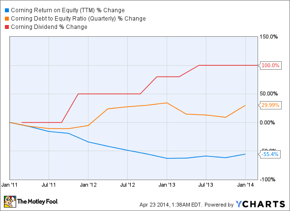 GLW Return on Equity (TTM) Chart