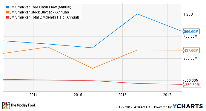 SJM Free Cash Flow (Annual) Chart