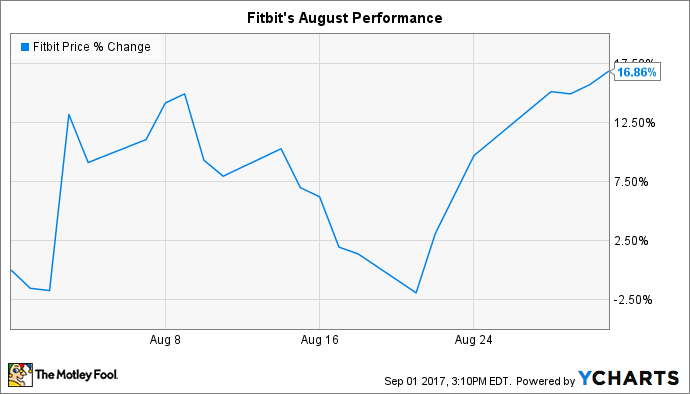 Fitbit Stock Quote | Why Fitbit Inc Stock Jumped 17 In August The Motley Fool