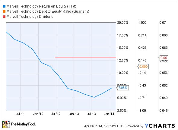 MRVL Return on Equity (TTM) Chart