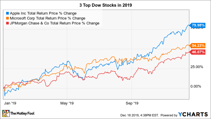 The 3 Best Dow Stocks of 2019 | The Motley Fool