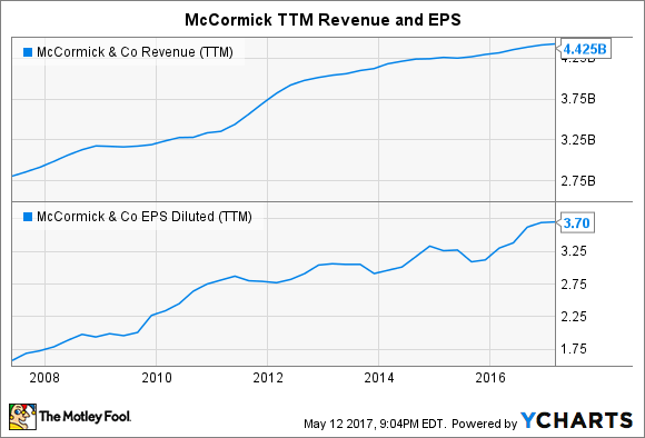 MKC Revenue (TTM) Chart