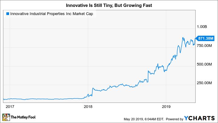 IIPR Market Cap Chart