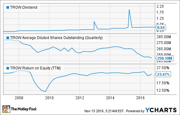 TROW Dividend Chart